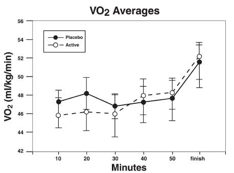 Valori Medi VO2