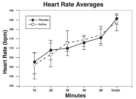 Valori Medi battito cardiaco