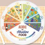 Dieta Alcalina. Scopri Cos'è e i Suoi Benefici